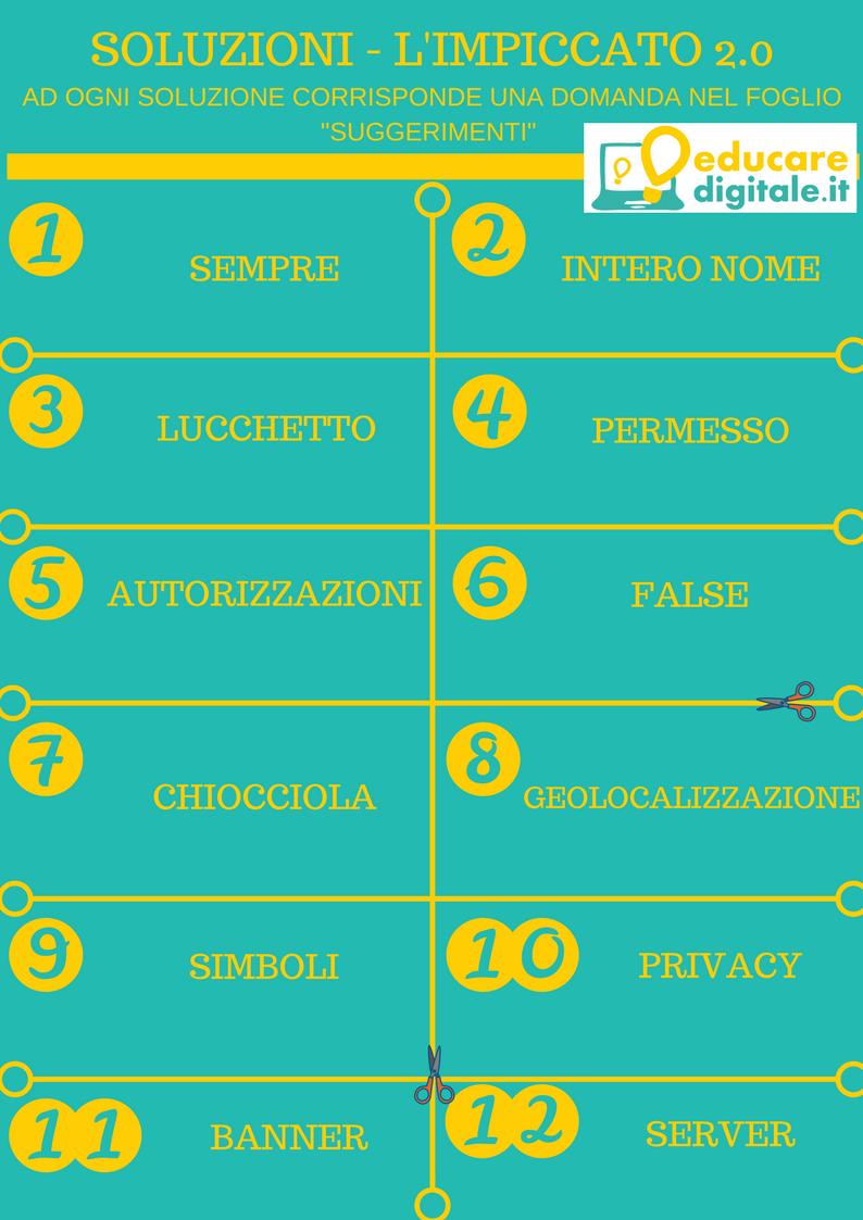 Giornata della sicurezza in rete - l'impiccato 2.0 soluzioni