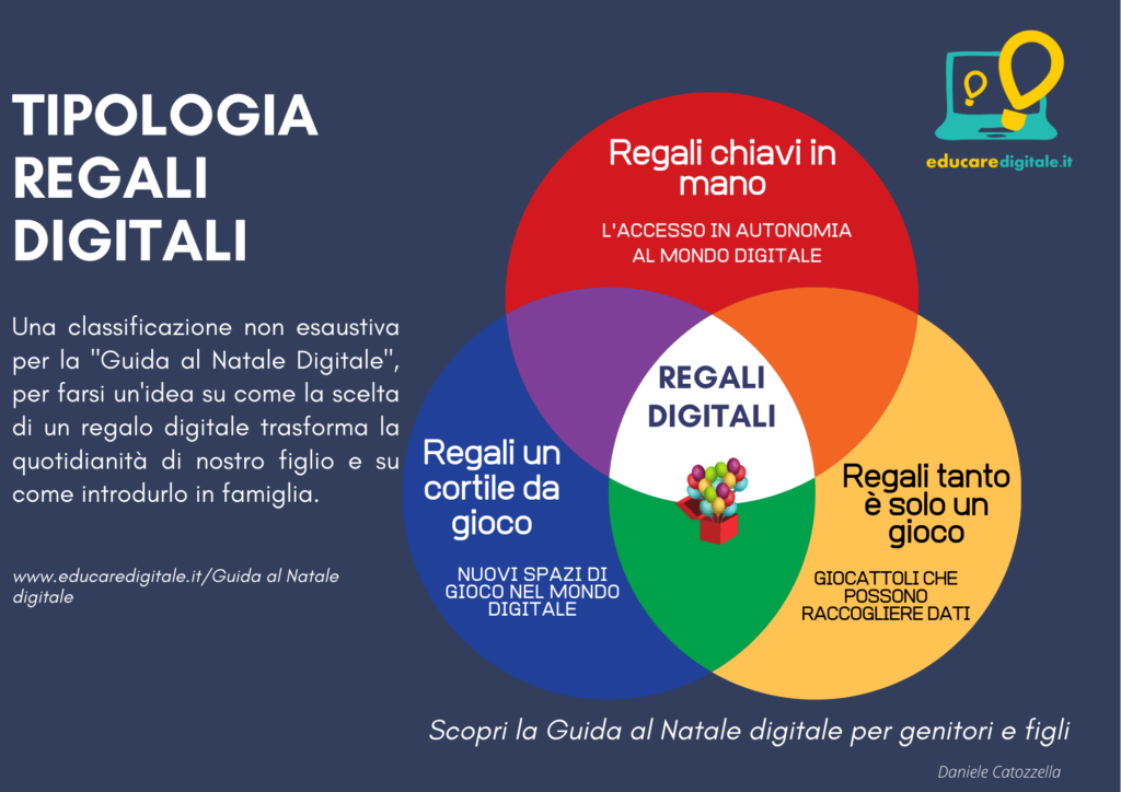 Natale digitale classificazione di regali